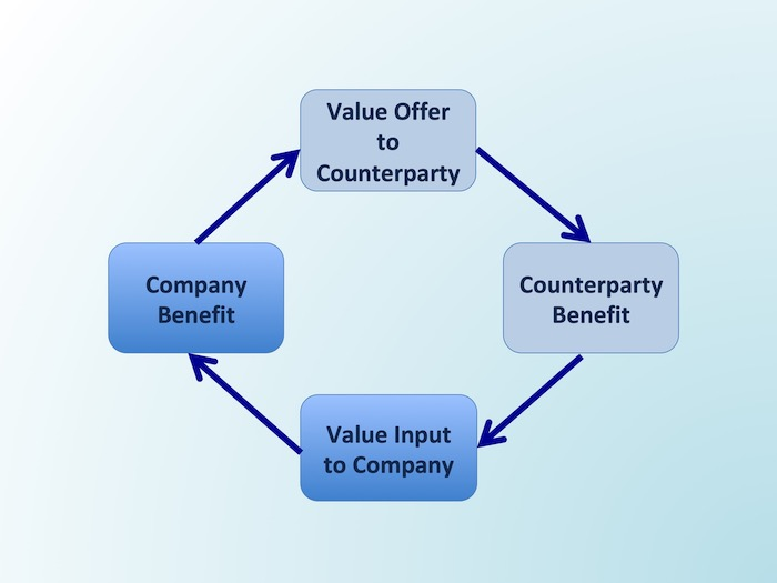 1. Comprehensive Value Management with Five Types of Counterparties
