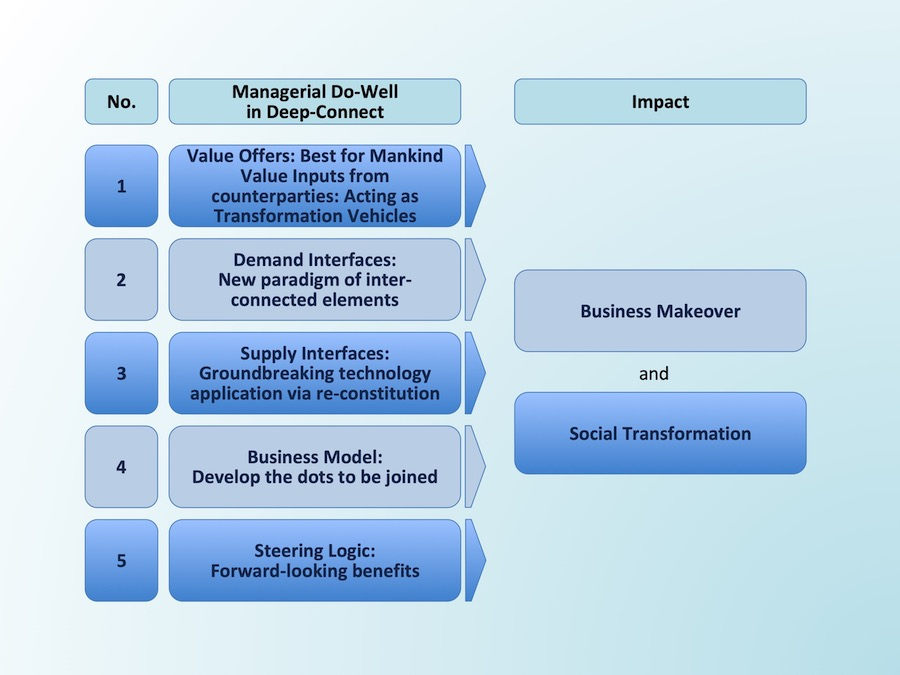 "3. Five Managerial Do-Well's in ""Deep-Connect"" to Makeover Business and Transform Society"