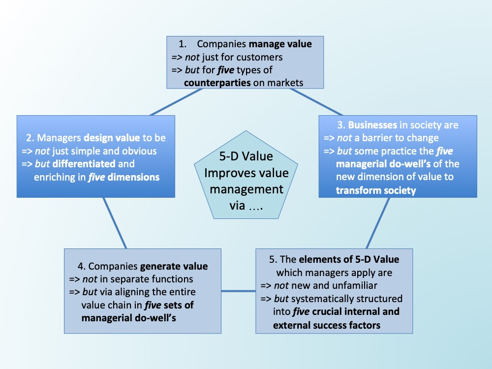 Five Managerial Benefits of 5-D Value