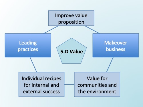 5-D Value Upgrades Value Management
