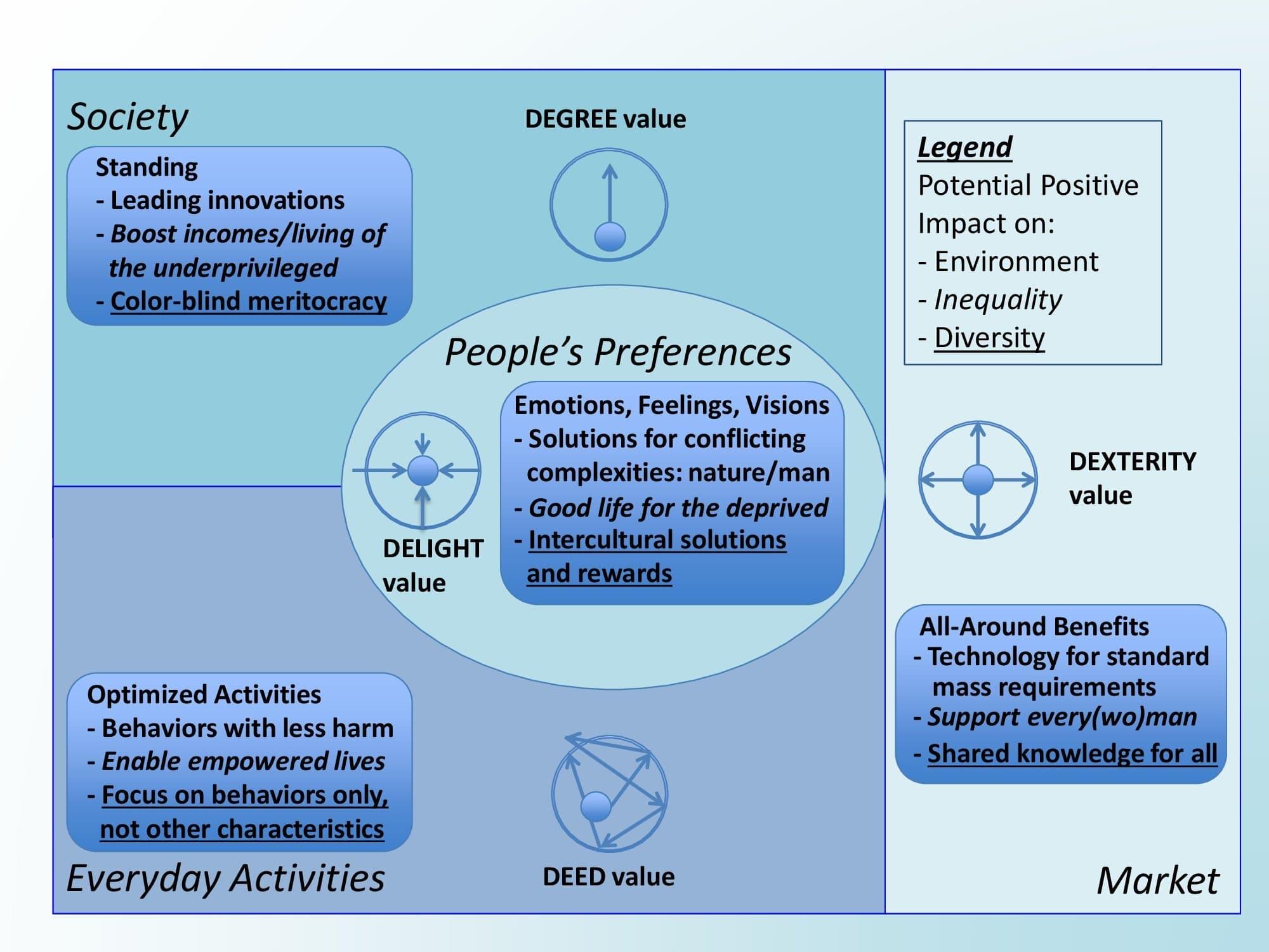 5-D Value Addresses Social Challenges